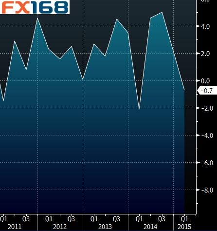 美国gdp趋势_美国gdp构成比例图