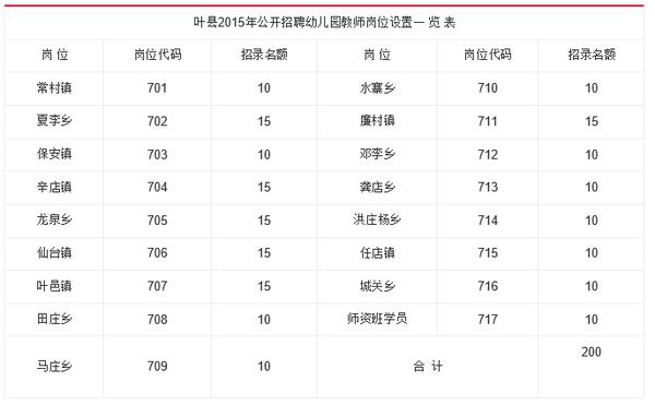 2015平顶山叶县招聘幼儿园教师200名职位表