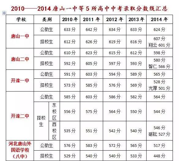 唐山各高中2015招生计划,各历年高中分数线汇关于高中作文毕业的图片