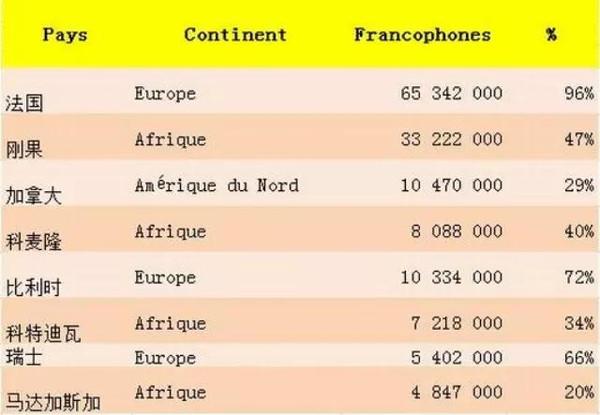 法语人口_暴法境内本土语言现状及展望