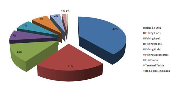 2015跨境电商户外行业发展趋势及重点产品线解析