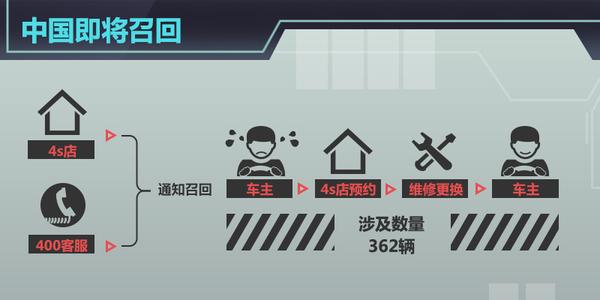三菱EVO君阁气囊存隐患4S店将启动召回