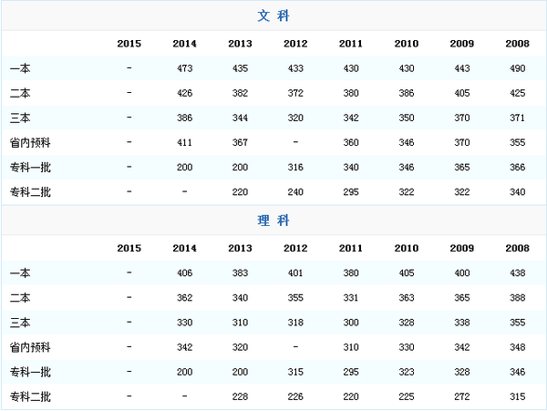 2015年青海省高考录取分数线