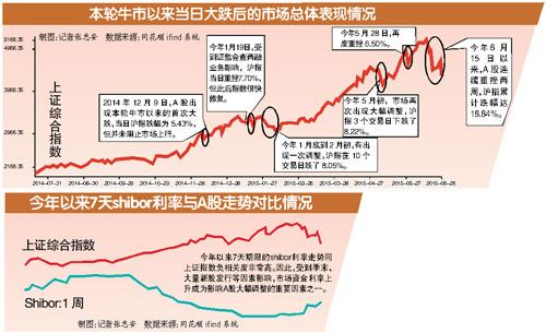 股票场内融资和场外配资的区别 A股两周跌近20% 有配资公司超八成账户遭强平