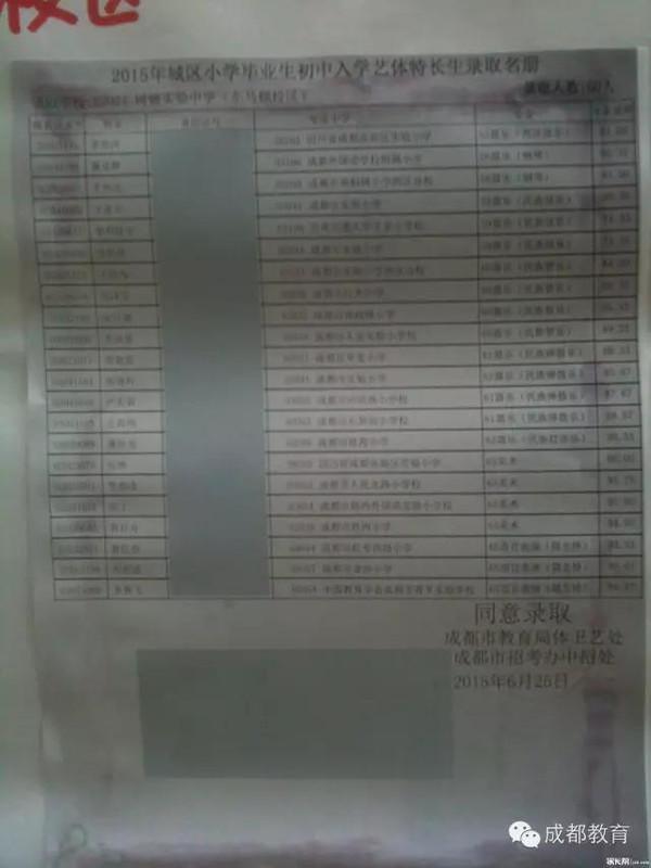 初中來襲!2015南昌各名單藝體錄取初中匯總-搜重磅成都私立圖片
