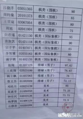 初中來襲!2015成都各中學藝體匯總名單錄取-搜初中部v初中遼寧省重磅圖片