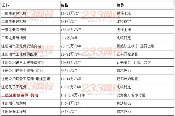2015年全国注册类证书挂靠价格_搜狐教育_搜狐网