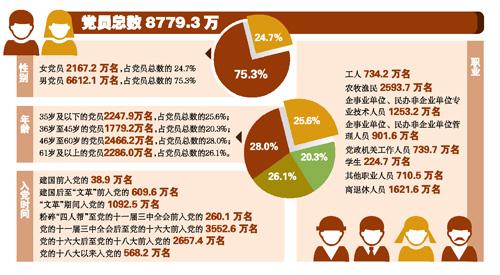 中国共产党党员达8779.3万(图)-中国学网-中国