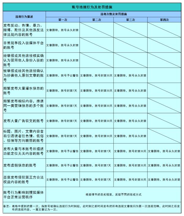 搜狐自雷火电竞门户如何解封?永久封禁能解封吗?