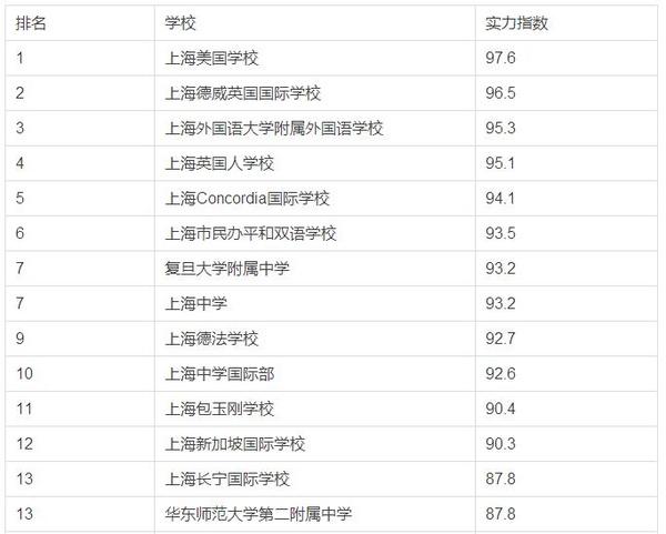 2014上海高一排名美女前30留学-搜狐来高中的高中春实力图片