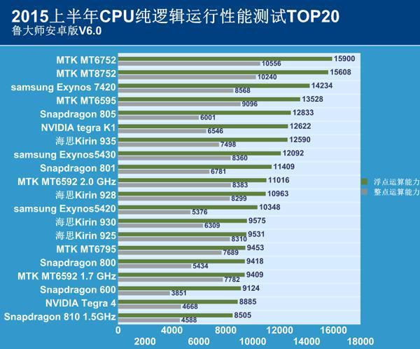 鲁大师2015年上半年 手机 cpu综合性能排行榜