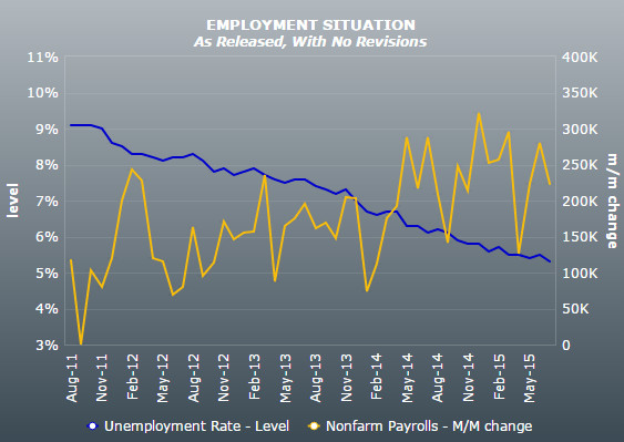 美国6月新增非农就业22.3万人 失业率降至5.3