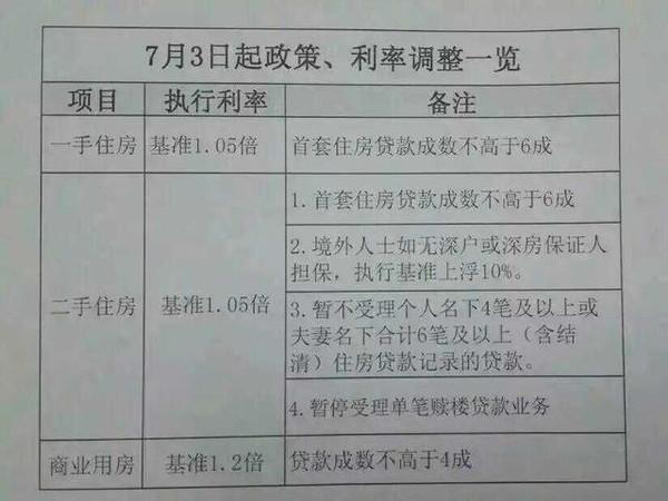 【首套房首付】比例不得低于4成 深圳银行房贷收紧