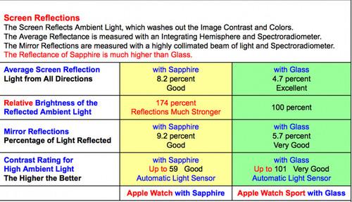 Watch显示屏反射测试(图片来自DisplayMate)