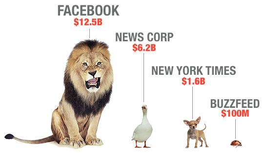 图译一:在这个动物王国中,facebook在2014年的营收就相当于狮子的高度