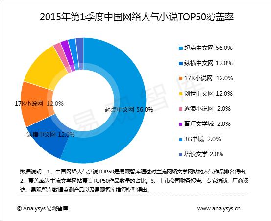 2015q1中国网络文学网站用户覆盖率排名