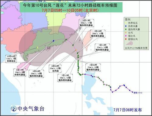 """人民网北京7月7日电中央气象台7月7日06时发布台风黄色预警:今年第10号台风""""莲花""""强热带风暴级的中心今天7日早晨5点钟位于闽粤交界处东南方大约430公里的南海东北部海面上,就是北纬20.3度,东经119.3度,中心附近最大风力有10级25米/秒,中心最低气压为985百帕,7级风圈半径230-290公里。"""