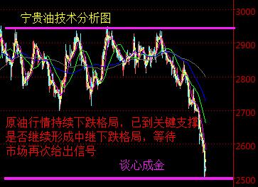 谈心成金:银价等待发力中,原油持续下跌格局