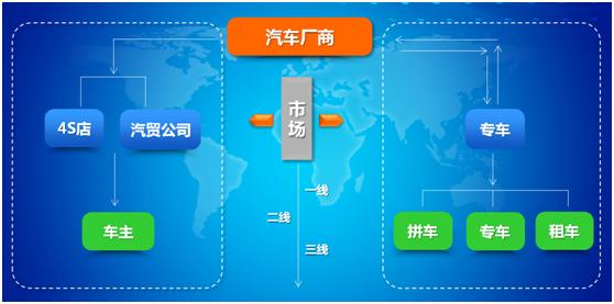 传统型4S店如何打赢互联网变革之战1-深圳梵天