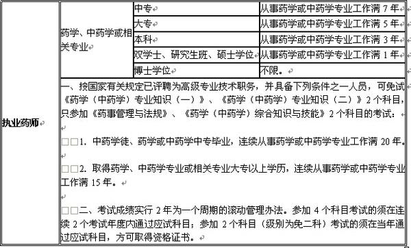 2015吉林省执业药师资格考试报名条件