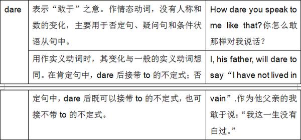 2016考研英语 两组常用情态动词的用法