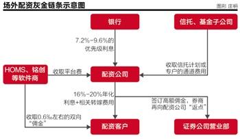 场外配资是什么原理,场外配资利益链条调查:砍头息、循环借贷横行