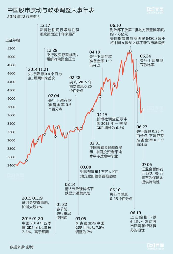 图解中国股市波动与政策调整大事年表