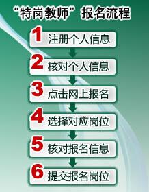 2015河南省特岗教师招聘报名流程时间入口