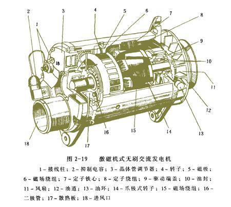 汽车发电机原理专业教程高清图片