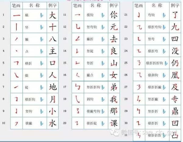 二.汉字笔顺规则表   三.笔画易错的汉字表   四.笔顺易错的汉字表   五.汉字间架结构表   六、部首名称表   二.汉字笔顺规则表   三.笔画易错的汉字表   四.笔顺易错的汉字表   五.汉字间架结构表   六.部首名称表   一、汉字笔画名称