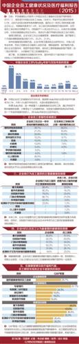 中国企业员工健康状况及医疗福利报告2015