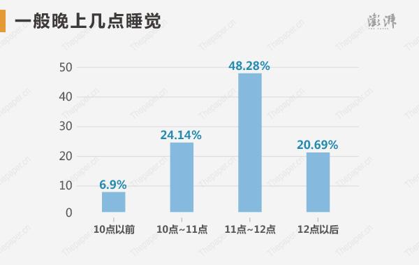 �钤���一般晚上��c睡�X?其中48.28%的人�x��11�c~12�c,20.69%的是12�c以后。�钤���每天睡眠�r�g是6~8小�r的占86.21%,4~6小�r和8~9小�r的都占6.9%。