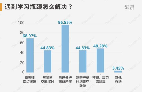 遇到�W�瓶�i�r,他��解�Q�k法包括:自己分析薄弱所在(96.55%)、找老��指�c迷津(68.97%)、整理、�土��e�}集(48.28%),�c同�W交流探�(44.83%),制定�栏裼���攻克堡�荆�44.83%)。
