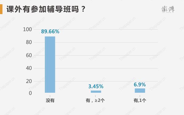 高考�钤����n外有�⒓虞o�О�幔窟x��]有�⒓拥母哌_89.66%,可�功夫在�n堂,靠自我修��的�钤�更多。