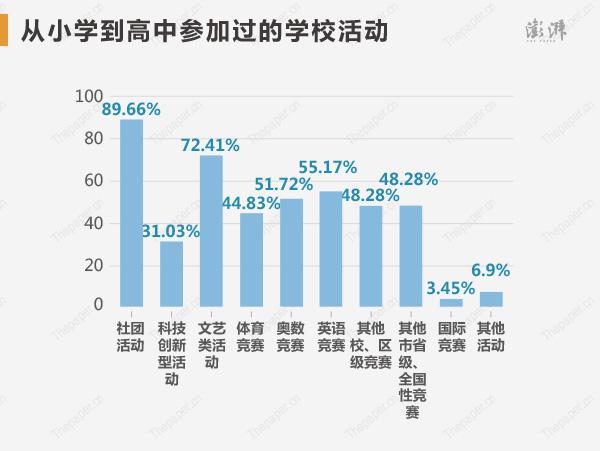 �男�W到高中,�钤����⒓舆^的�W校活�优琶�前四依次�樯�F活�印⑽乃��活�印⒂⒄Z��、�W�蹈��。校外活�又校��钤����^�嶂缘氖巧�^服�眨�55.17%)、公益志愿者(51.72%)。
