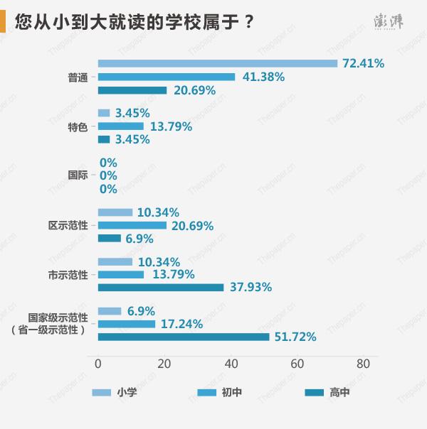 �钤���都是�裥?袢嗣矗空{查�Y果并非如此,小�r候上的幼��@�儆谄胀ㄓ��@的占比高�_93.1%,普通小�W比例 72.41%、普通初中比例41.38%,到了高中就有了大的�化,��家�示范性(省一�示范性)占比�_到了51.72%。