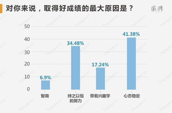�钤���如何�u�r自己取得好成�的最大原因?心�B�定占比最高,��41.38%,持之以恒的努力占34.48%,�е��d趣�W占17.24%、�J�榭恐巧痰谋壤�最低,�H占6.9%。