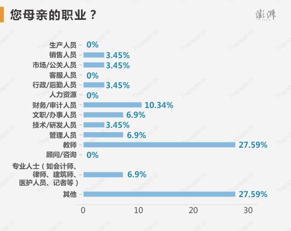 父母的��I中,教��占比�^高,父�H是教��的�钤�占13.79%,母�H是教��的占27.59%,也充分�f明了前一段�r�g�W�鞯模�教��的子女更容易成��钤�。