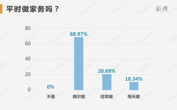 �钤���平�r做家��幔�68.97%的高考�钤��x�衽��做,20.69%�x�窠�常做,10.34%�x�衩刻熳觯�不做家�盏�钤��榱恪�