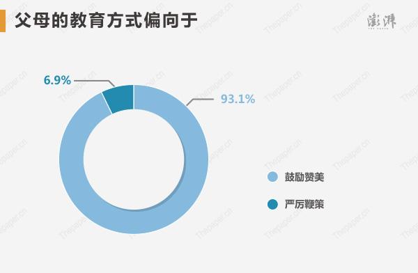 平�r�c父母�贤���车母呖�钤�超�^50%。父母的教育方式偏向于鼓�钯�美的�_到了93.1%,���鞭策的占比�H��6.9%。