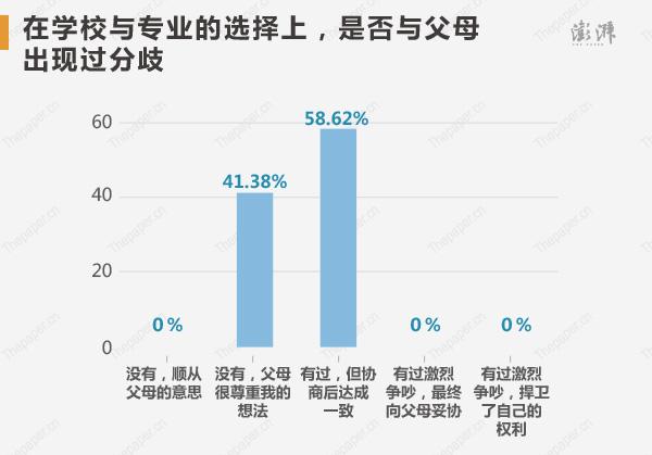 在�W校�c��I的�x�裆希� 58.62%的高考�钤�承�J�c父母出�F�^分歧,但�f商后�_成一致,而�]有出�F�^分歧,父母很尊重孩子的想法的占比��41.38%。