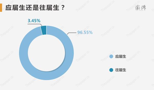 """对北大清华抢高分生源""""互掐""""事件怎么看?68.97%的高考状元认为""""学校应该用办学质量与价值去吸引学生"""",17.24%的高考状元认为""""争抢可以,但不能摊在台面上撕破脸皮""""。对复旦宣传片抄袭事件,37.93%的高考状元没有关注过。"""