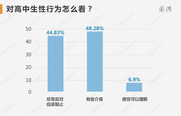 �Ω咧猩�性行�樵趺纯矗�48.28%有些介意,44.83%非常反�Γ��J����制止,6.9%感�X可以理解。