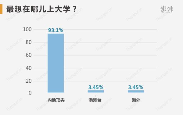�钤���最想在哪�荷洗�W?93.1%�x��鹊仨�尖,3.45%�x�窀郯呐_,3.45%�x�窈M狻�