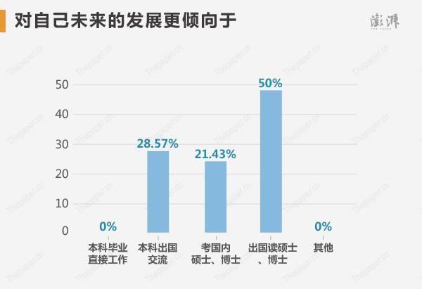 不�^到了深造�A段,�钤���更青�A海外高校。�ξ�戆l展,28.57%�钤��x�癖究瞥��交流,21.43%�x����瓤即T士博士,50%�x�癯��念�T士博士。