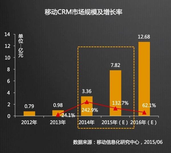 2016年移动CRM市场将达12.68亿