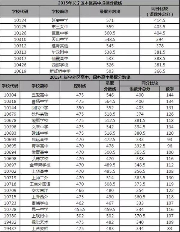 上海揭秘各区高中中考分数线全录取!高中选择题冠词图片