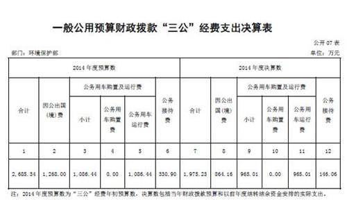"""中新网7月17日电 据环境保护部网站消息,环境保护部今日公开2014年部门决算,环保部2014年度""""三公""""经费财政拨款支出预算为2685.34万元,支出决算为1975.23万元,完成预算的73.56%。"""