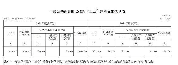 """中国记协今日(7月17日)公布2014年度部门决算,据公布的数据显示,中国记协2014年度""""三公""""经费财政拨款支出预算为480万元,支出决算为463.9万元,完成预算的95.50%。"""