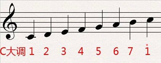 学钢琴必须认识C大调音阶